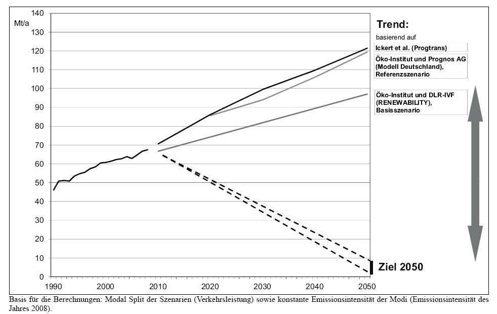 CO2 GHG-Emissions Güterverkehr SRU Globale Trends 2035 Jürgen Schultheis