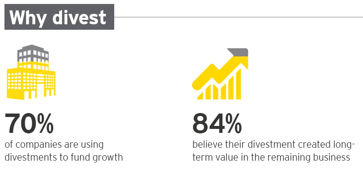 Divestment Ernst & Young Jürgen Schultheis Globale Trends 2035