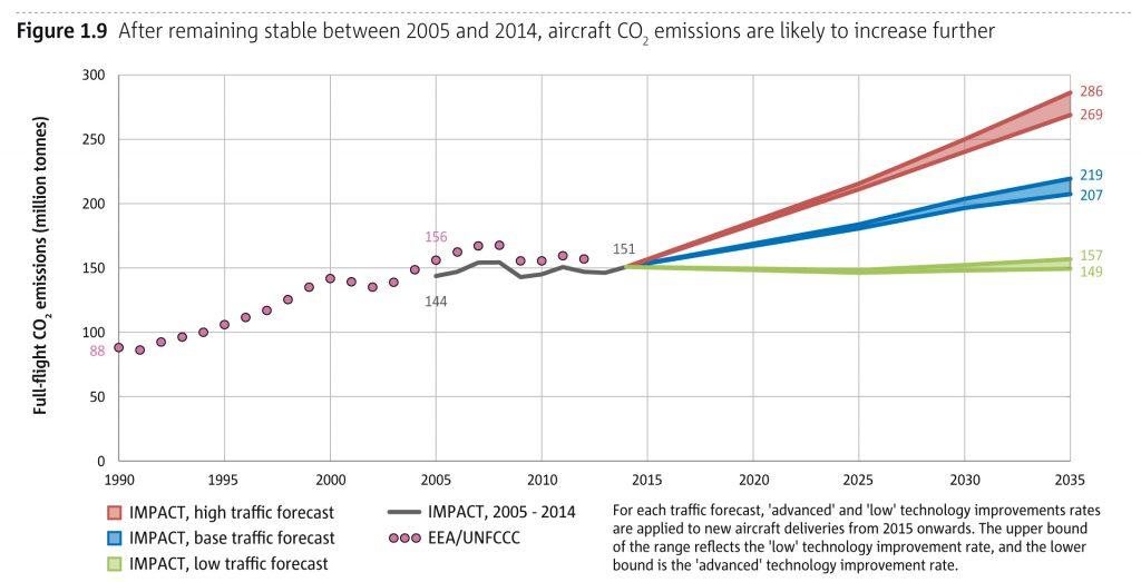 EEA Emissionen Luftverkehr Jürgen Schultheis Globale Trends 2035