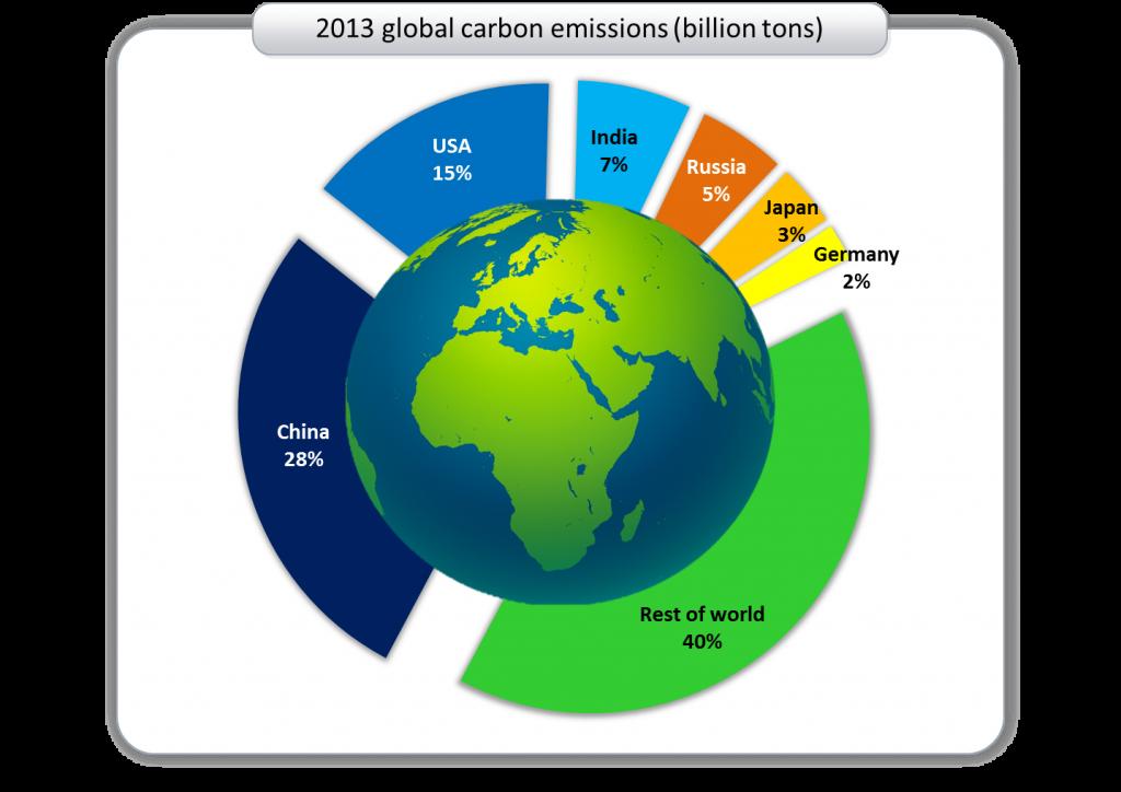 Global Carbon Emissions Cliamte Change Globale Trends 2035 Jürgen Schultheis