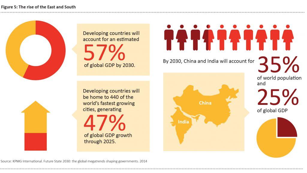 Bevölkerungsentwicklung KPMG Jürgen Schultheis Globale Trends 2030