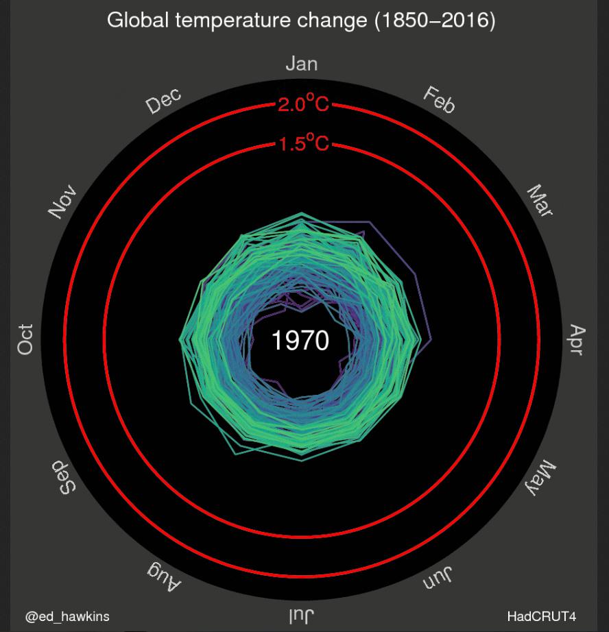 Klimawandel, Temperatur, Hitzewelle Jürgen Schultheis Globale Trends 2035