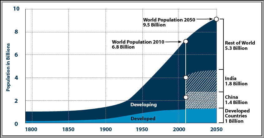 Weltbevölkerung 1800 2050 Jürgen Schultheis Globale Trends