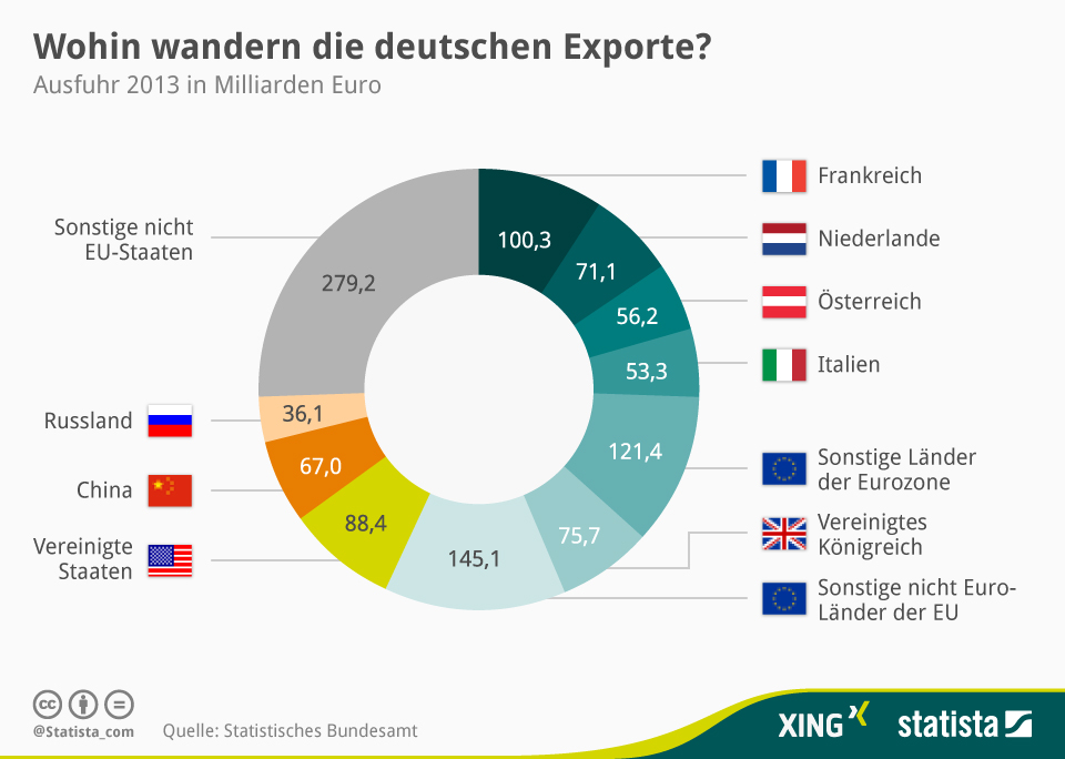 Deutsche Exporte Globale Trends Jürgen Schultheis