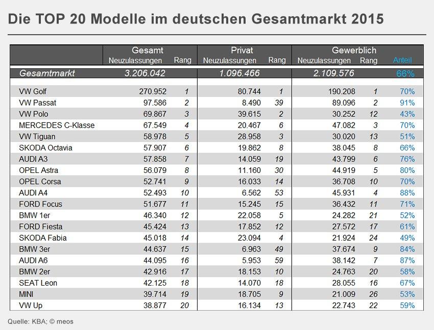 Verkehrspolitik Abgasskandal Dienstwagen Mobilität Jürgen Schultheis