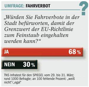 Kostenloser pnv chance fuer die verkehrswende fahrverbote for Spiegel umfrage