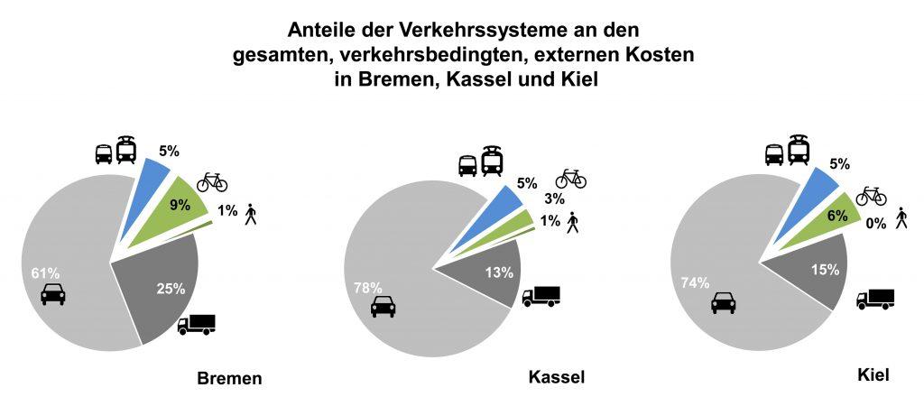 Externe Kosten Verkehr, Prof. Dr. Carsten Sommer, Assadollah Saighani, DVWG, Universität Kassel, Jürgen Schultheis