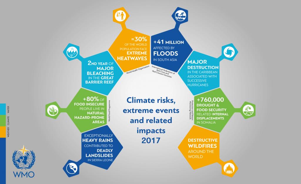 Climate Risks, WMO, Kostenloser ÖPNV, Fahrverbot, Bundesverwaltungsgericht, Verkehr, Mobilität, Jürgen Schultheis, externe Kosten, Frankfurt, Seattle, EU, RMV, Deutscher Städtetag