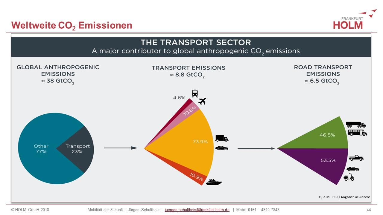 Jürgen Schultheis, Verkehrswende, Energiewende, Mobilität, Digitalisierung, Sektorenkopplung, Klimawandel, Planetary Boundaries, CO2, Wasserstoff, Rechenzentren, Datenströme , Auto, Hans Jonas, CO2, Kohlendioxid, ICCT