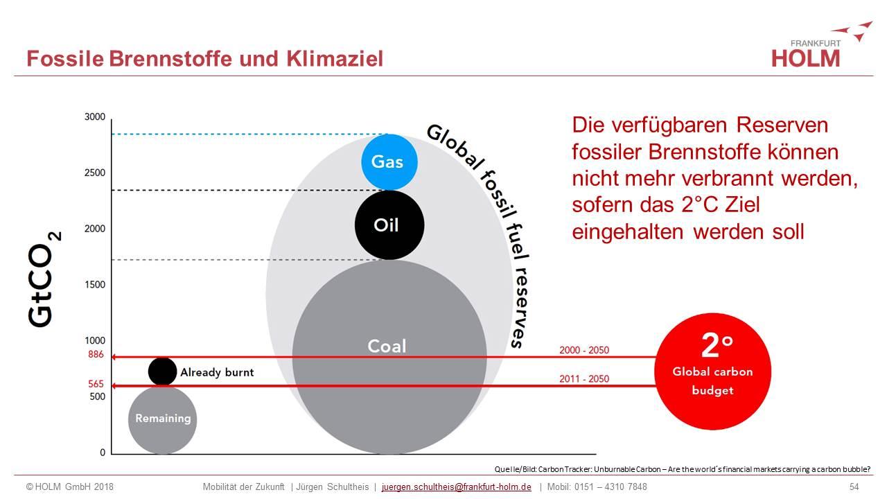 Jürgen Schultheis, Verkehrswende, Energiewende, Mobilität, Digitalisierung, Sektorenkopplung, Klimawandel, Planetary Boundaries, CO2, Wasserstoff, Rechenzentren, Datenströme , Auto, Hans Jonas, CO2, Kohlendioxid,