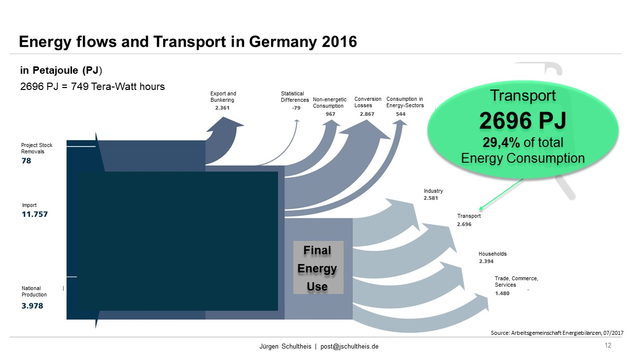 Energy Flows, End Energy, GHG EU-28, CO2, European Greenhouse Gas Inventory, Transport Emissions, Transport Performance, Average Speed, Cities,  Road, Traffic, Congestion, Mobility, Future Mobility, Smart Cities, Sustainability, Mobility as a Service, MaaS, Jürgen Schultheis, Climate Change, Anthropocene, Holistic Approach