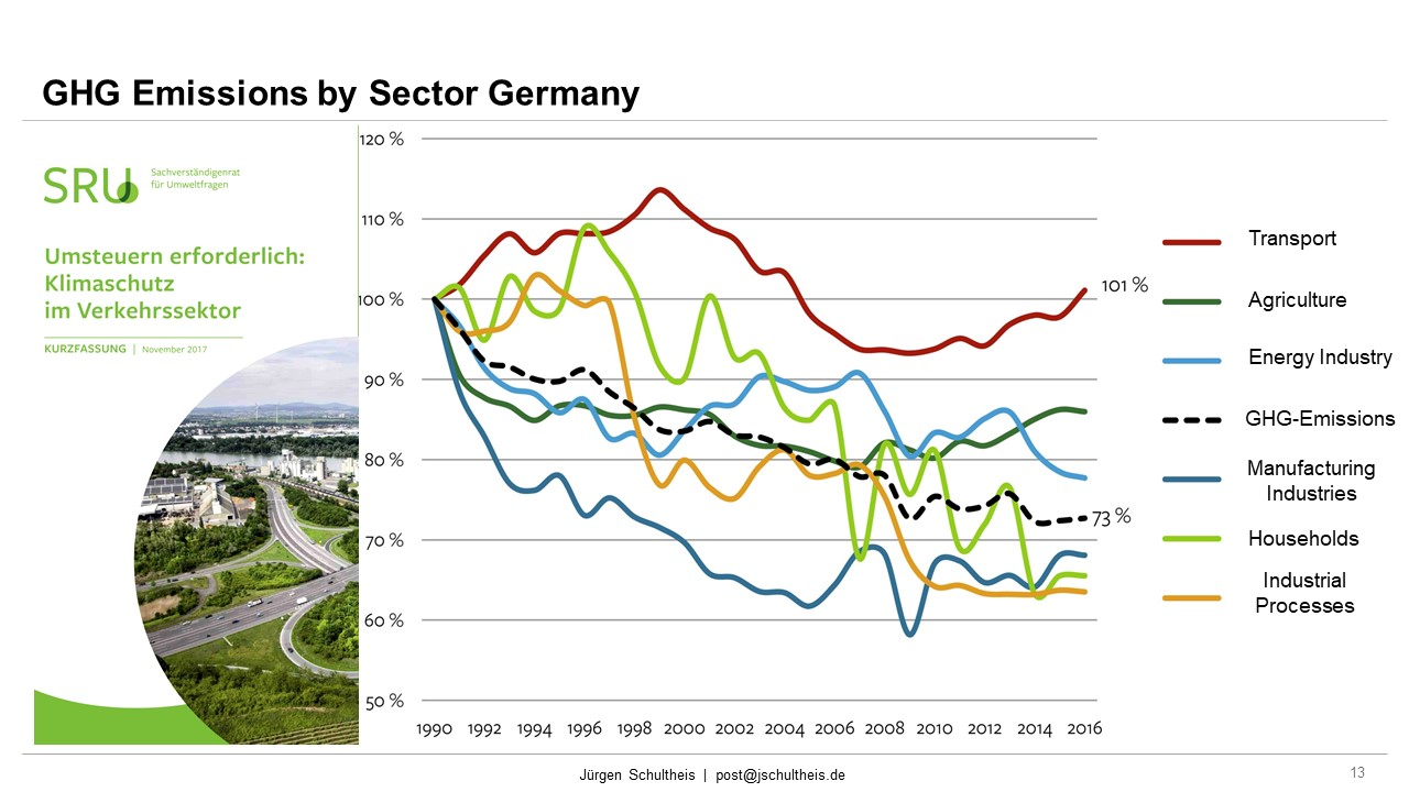 GHG Emissions Germany by Sector, Mobility, Future Mobility, Smart Cities, Sustainability, Mobility as a Service, MaaS, Jürgen Schultheis, Climate Change, Anthropocene, Holistic Approach, Scientists for Future