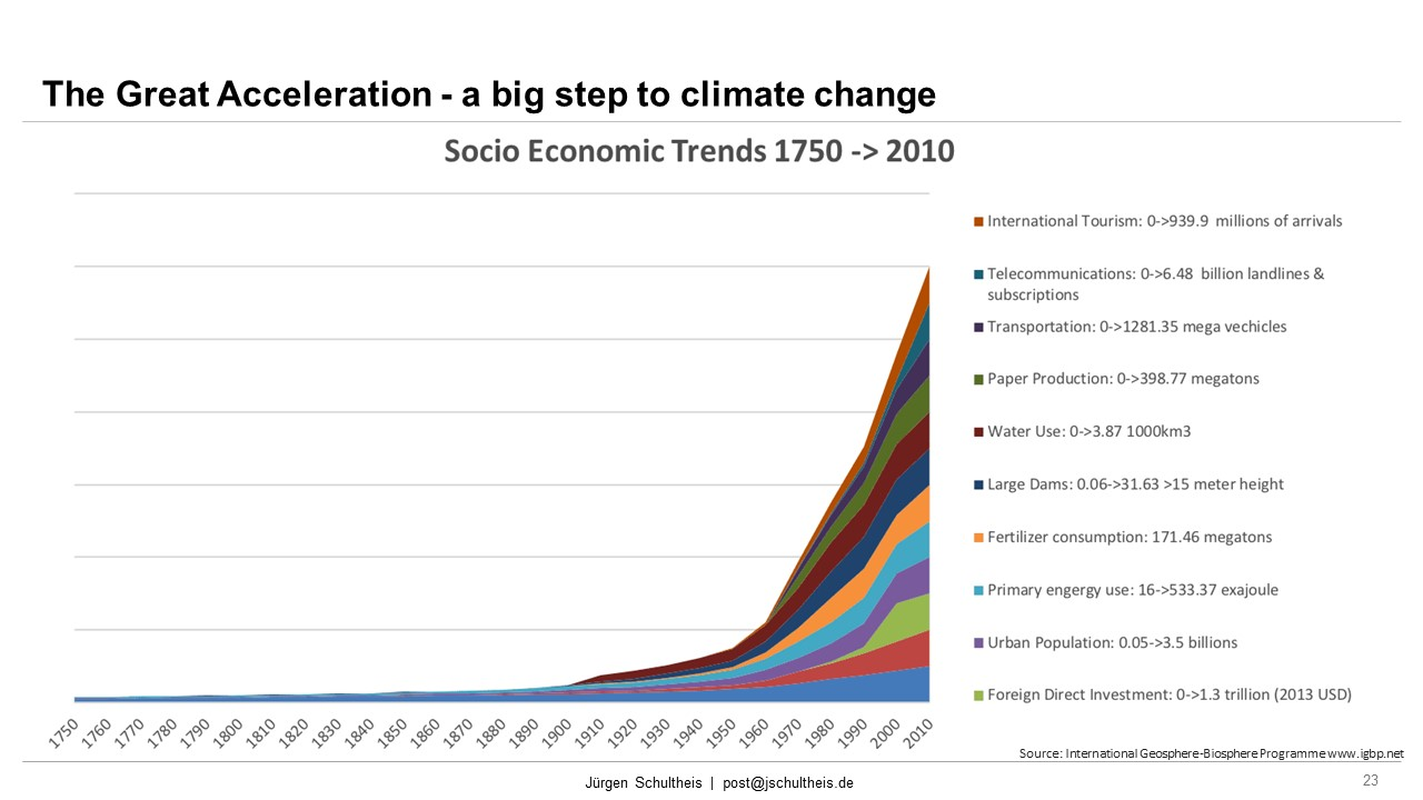 Great Acceleration, Socio-economix Trends 1750 - 2015, Mobility, Future Mobility, Smart Cities, Sustainability, Mobility as a Service, MaaS, Jürgen Schultheis, Climate Change, Anthropocene, Holistic Approach, Scientists for Future