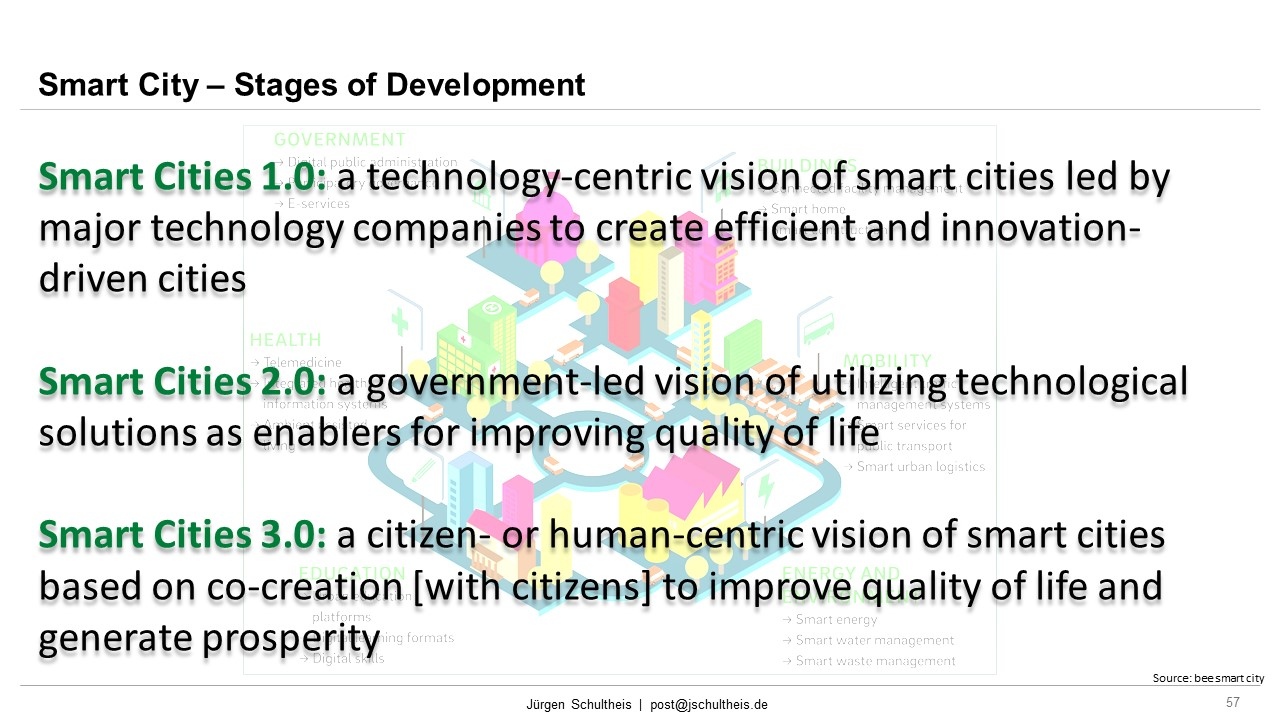 Stages of Development, Mobility, Future Mobility, Smart Cities, Sustainability, Mobility as a Service, MaaS, Jürgen Schultheis, Climate Change, Anthropocene, Holistic Approach, Scientists for Future