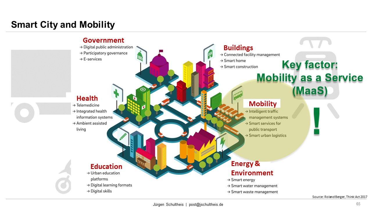 Roland Berger, Mobility, Future Mobility, Smart Cities, Sustainability, Mobility as a Service, MaaS, Jürgen Schultheis, Climate Change, Anthropocene, Holistic Approach, Scientists for Future