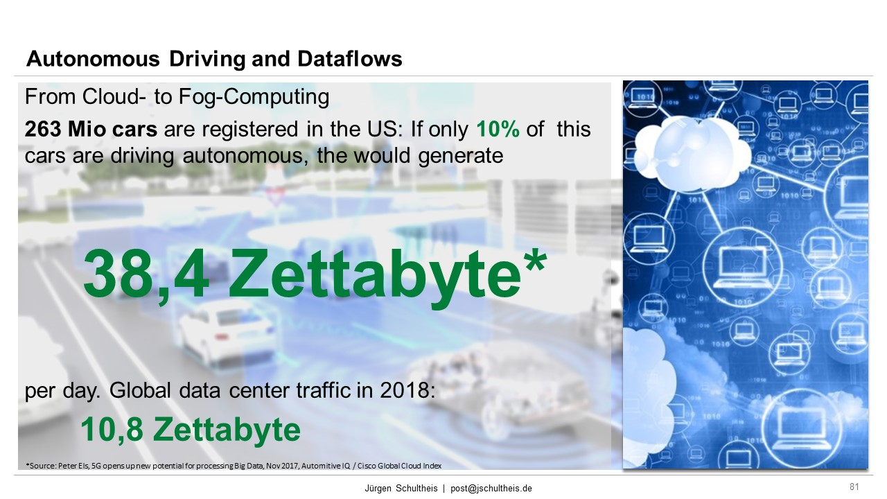 Intel, Data Flow, zettabyte, Brian Krzanich, Autonomous Driving, Outlook, Mobility, Future Mobility, Smart Cities, Sustainability, Mobility as a Service, MaaS, Jürgen Schultheis, Climate Change, Anthropocene, Holistic Approach, Scientists for Future