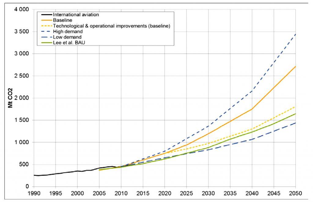 Aviation, CO2, Ethik der Mobilität, Öko-Institut, Klimawandel, Climate Change, Emission Reduction Targets