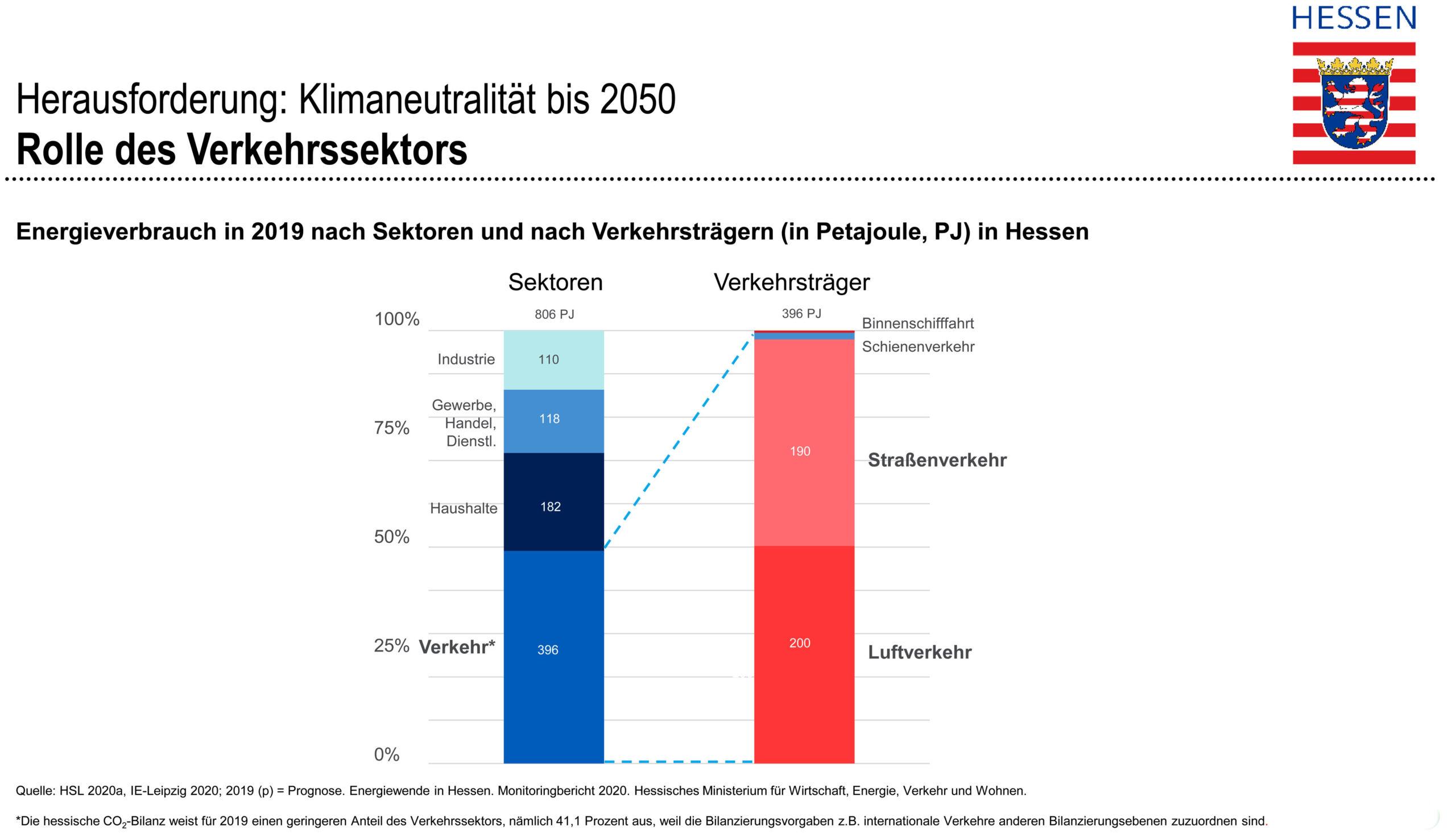 Hessen, Energie, Verkehr, Emissionen, Wasserstoff, Jürgen Schultheis, CENA